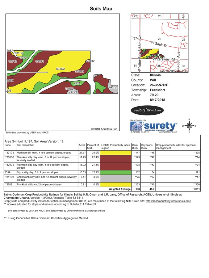 Soil Map of Laraway road development site