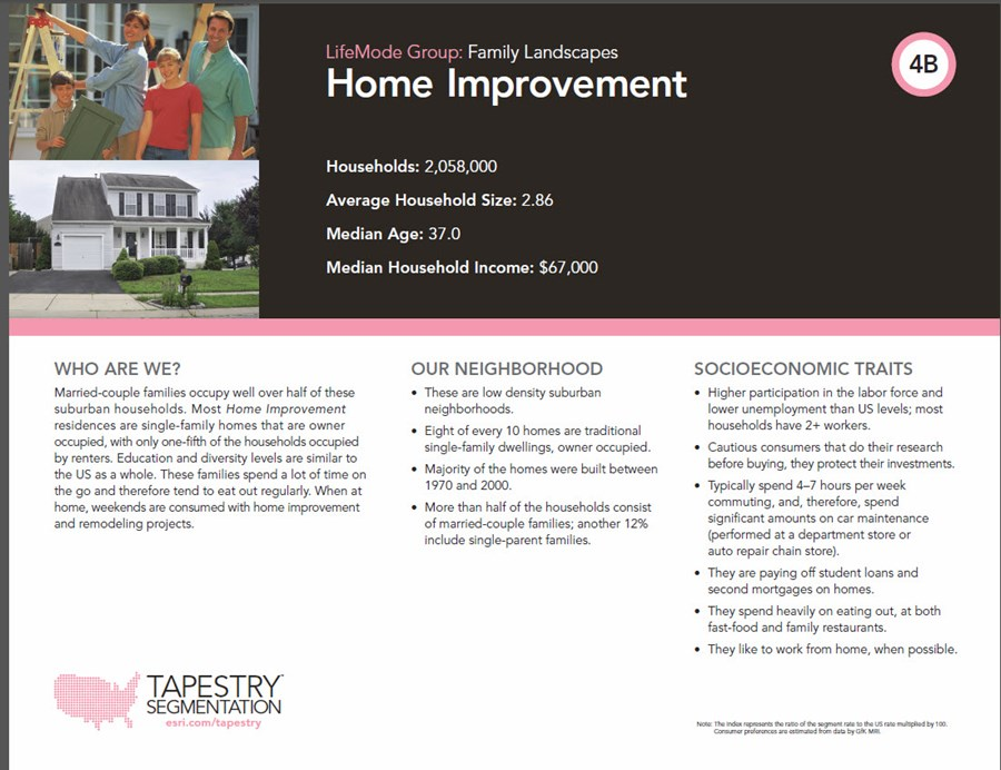 Home Improvement Tapestry Segmentation Profile